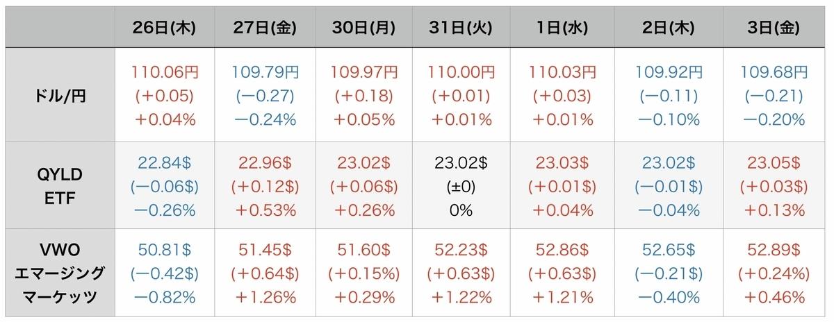 f:id:US-Stocks:20210904084829j:plain