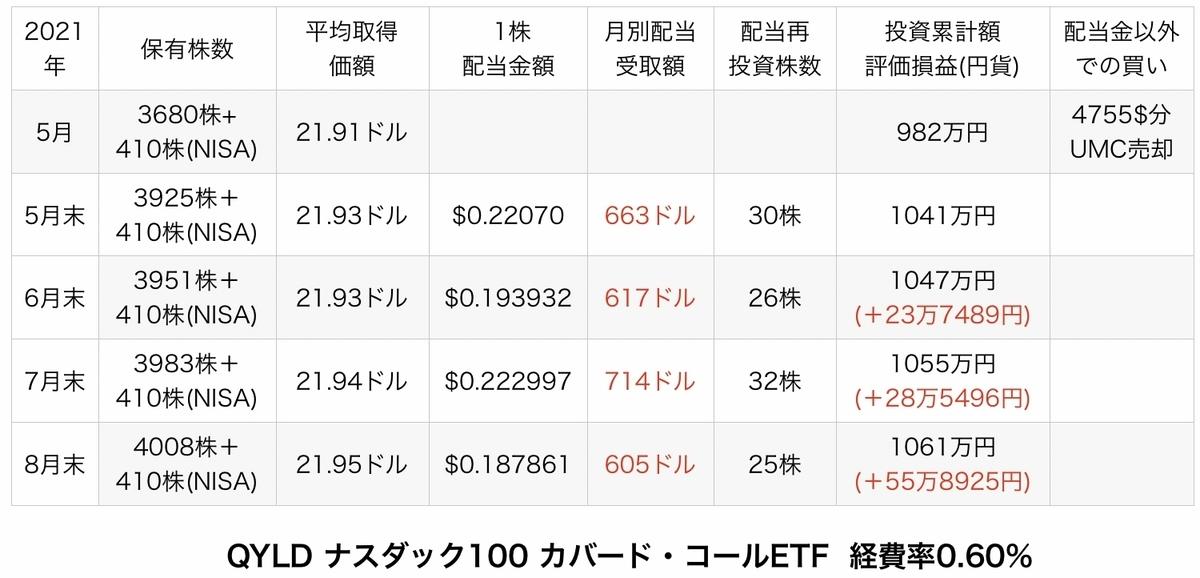 f:id:US-Stocks:20210904093545j:plain