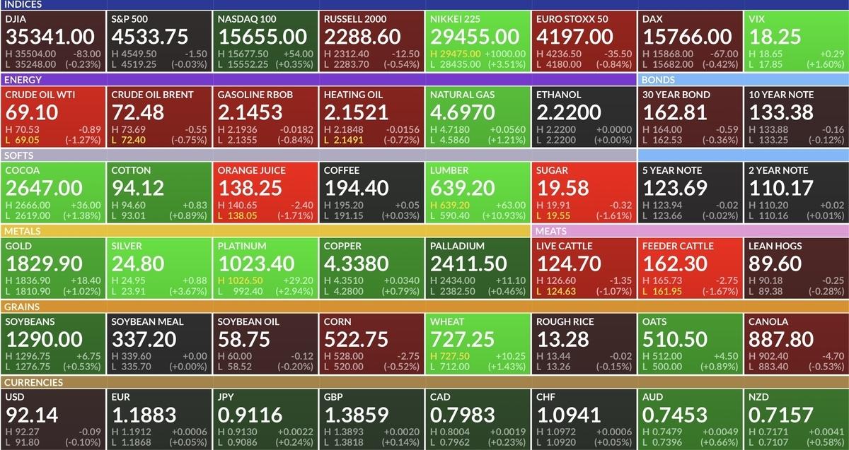 f:id:US-Stocks:20210904105740j:plain