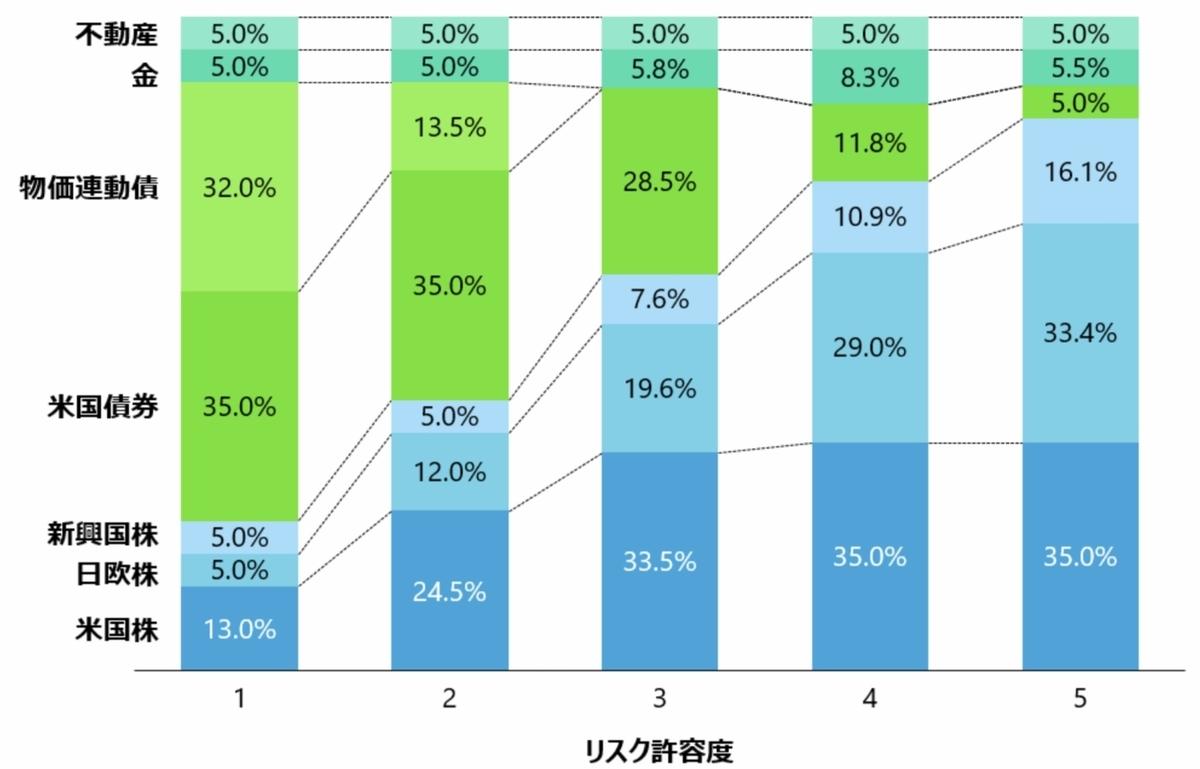 f:id:US-Stocks:20210904123745j:plain