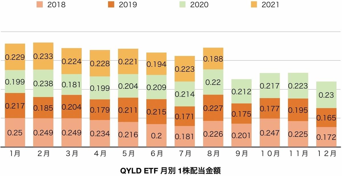 f:id:US-Stocks:20210905085033j:plain