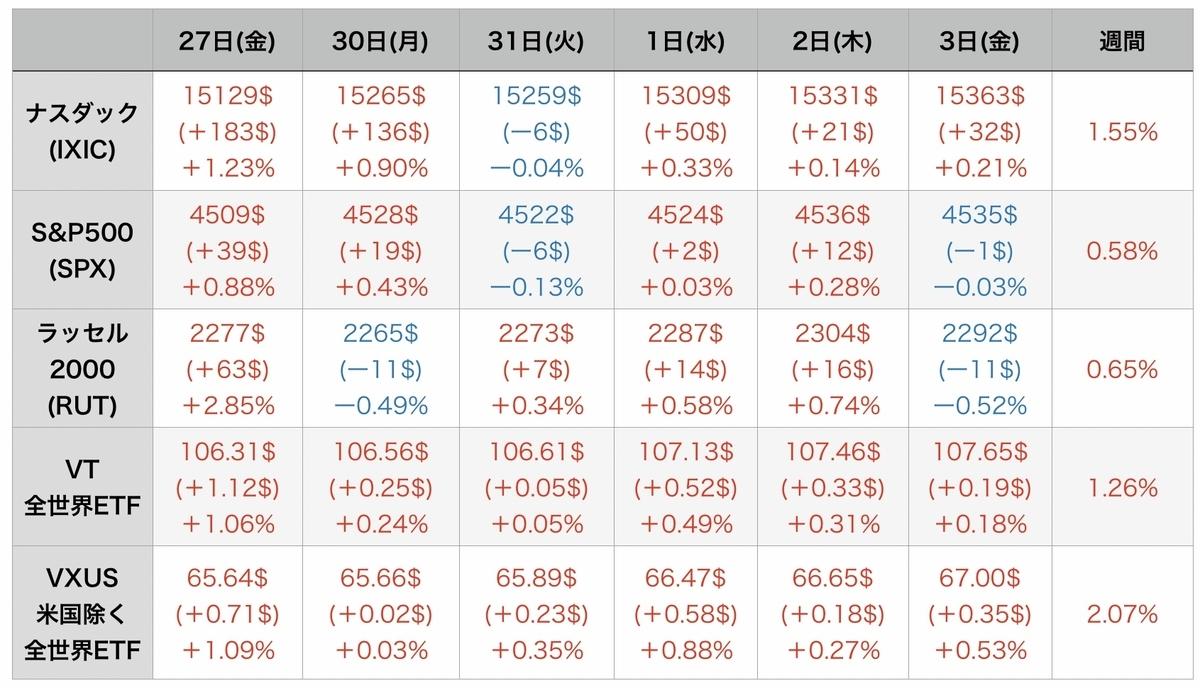 f:id:US-Stocks:20210905175333j:plain