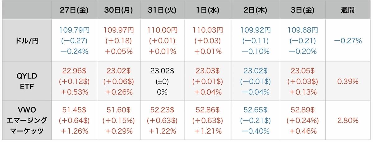 f:id:US-Stocks:20210905175342j:plain