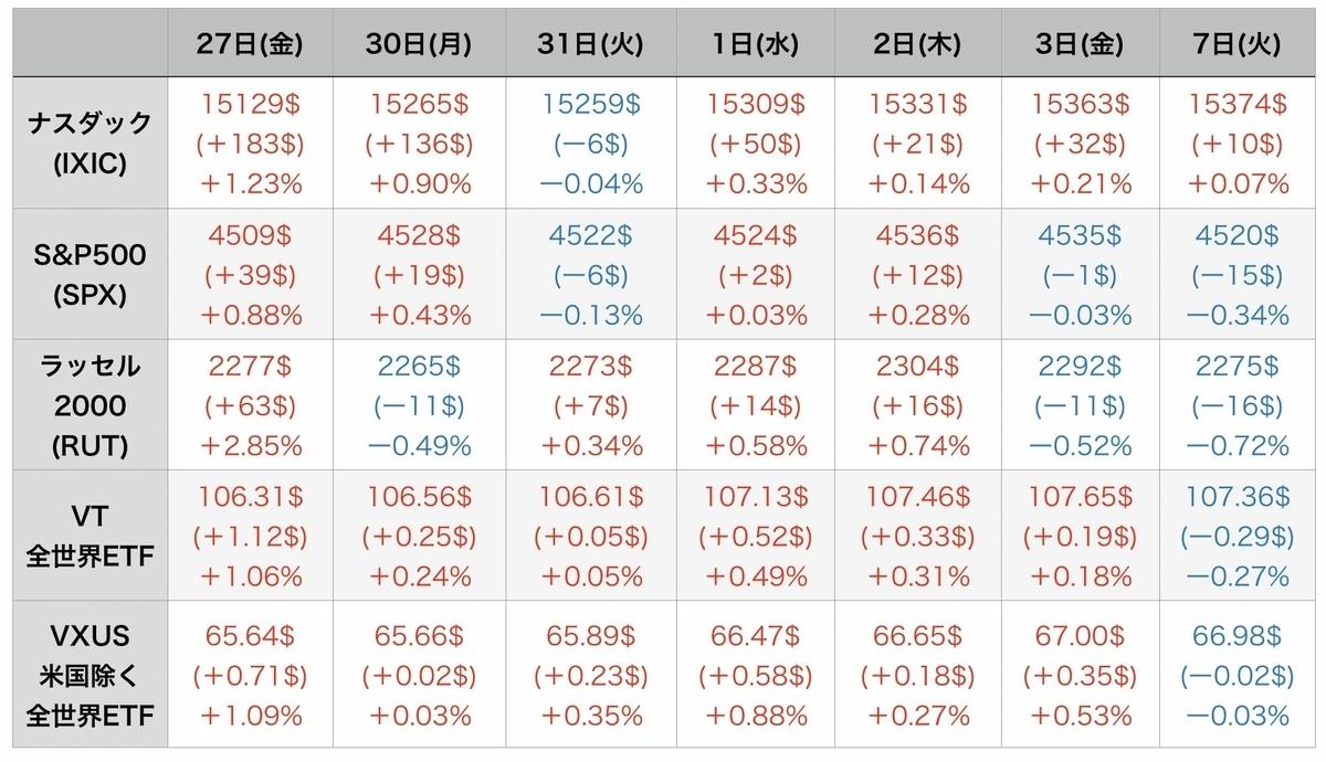 f:id:US-Stocks:20210908083557j:plain