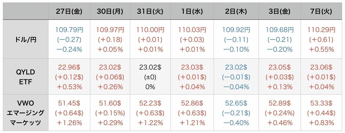 f:id:US-Stocks:20210908083738j:plain