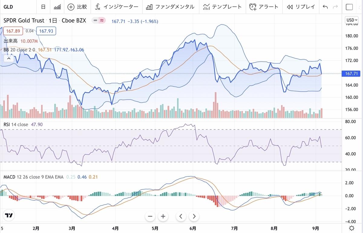 f:id:US-Stocks:20210908090805j:plain