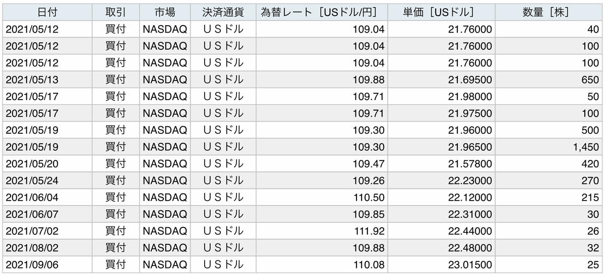 f:id:US-Stocks:20210908192546j:plain