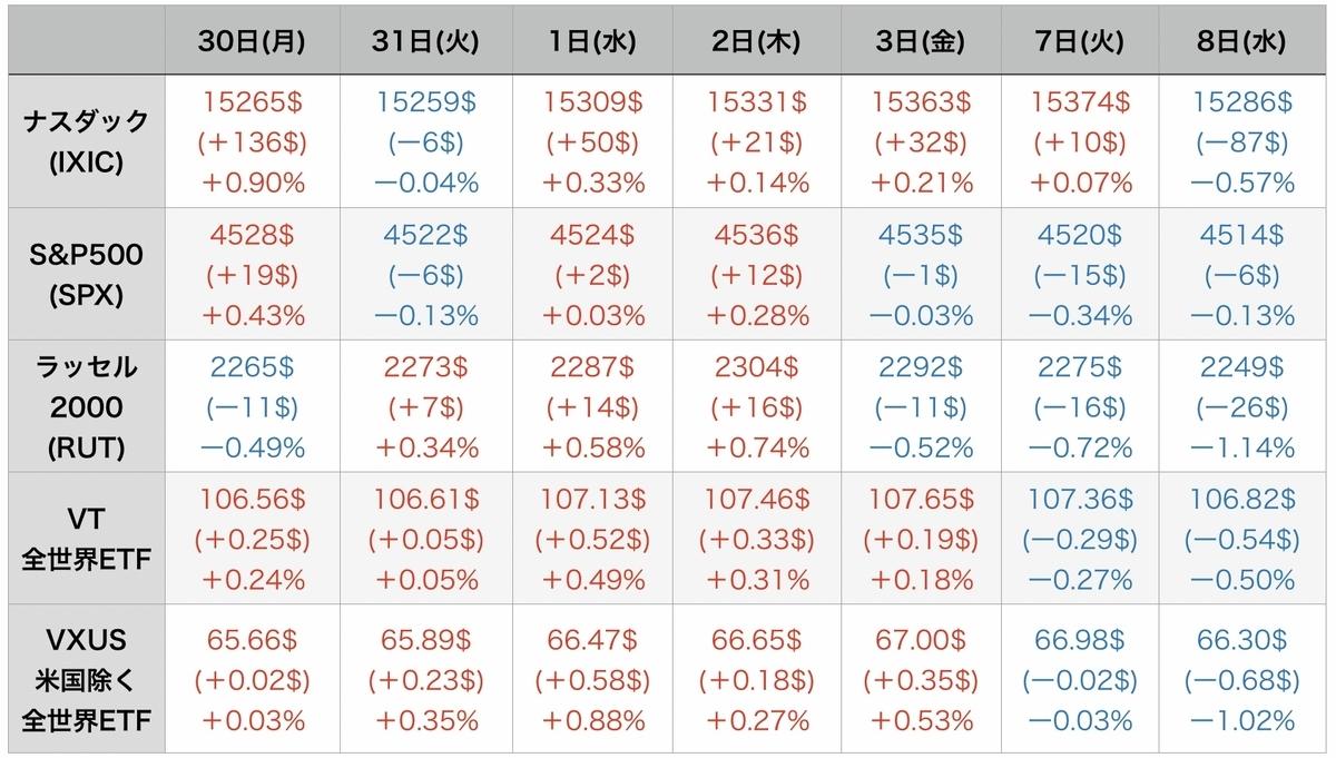 f:id:US-Stocks:20210909081249j:plain