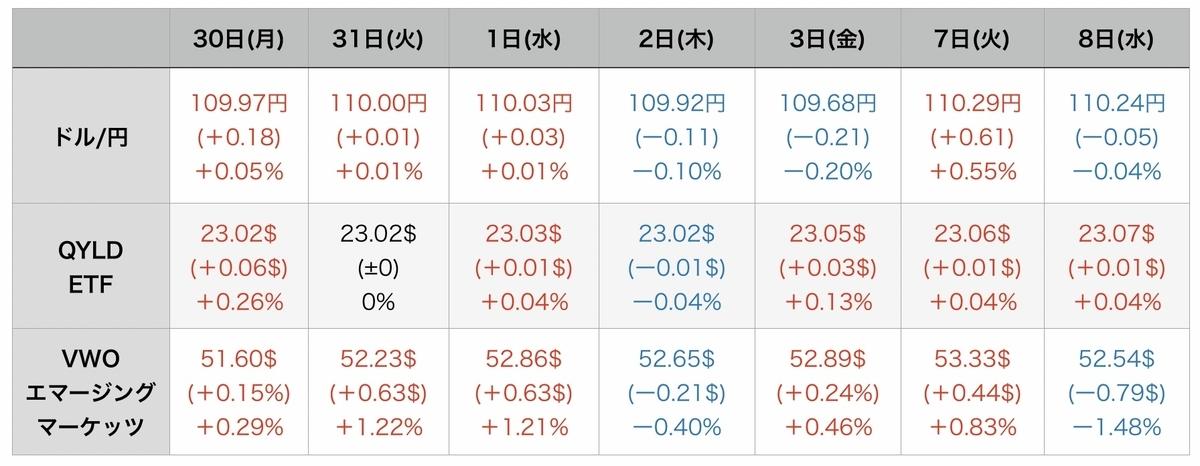 f:id:US-Stocks:20210909081424j:plain