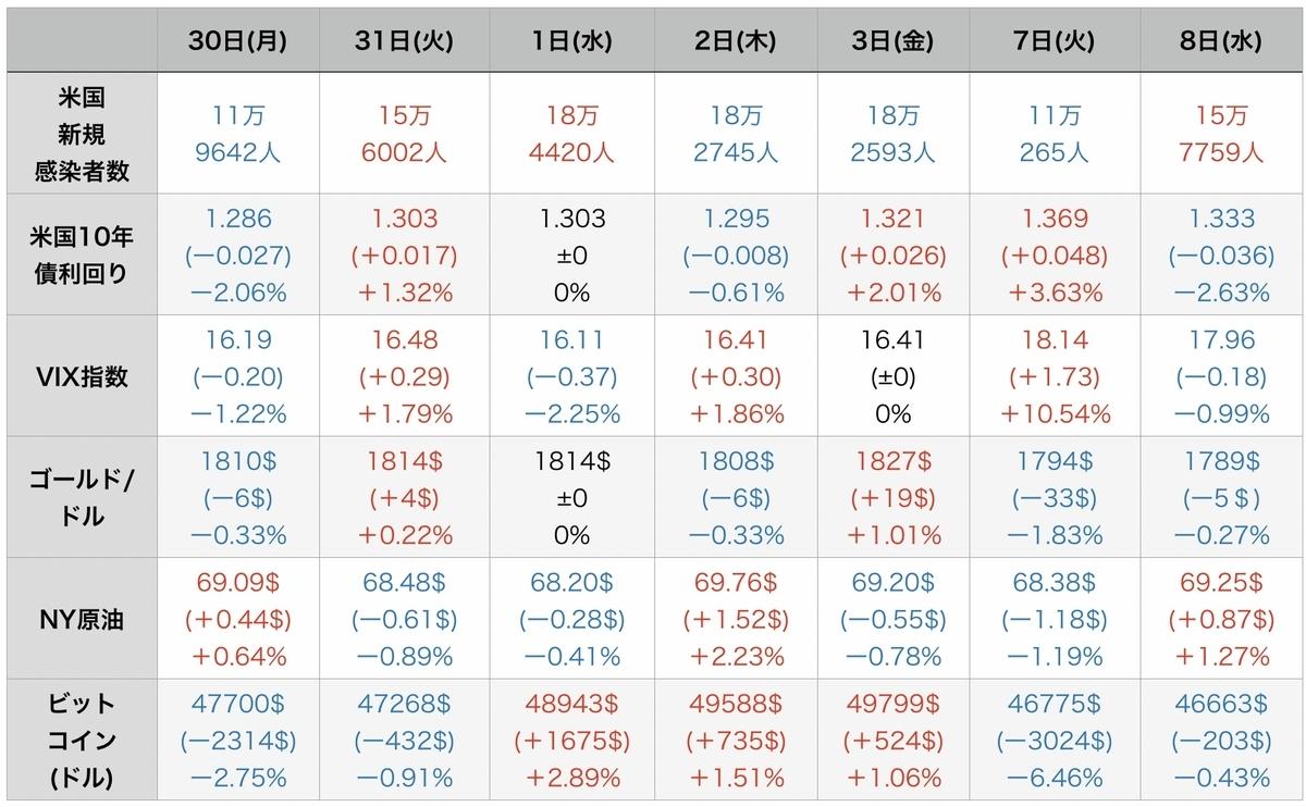 f:id:US-Stocks:20210909132537j:plain