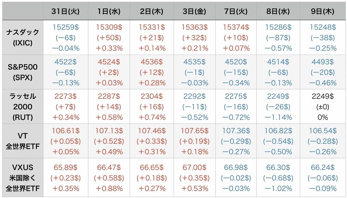 f:id:US-Stocks:20210910074706j:plain