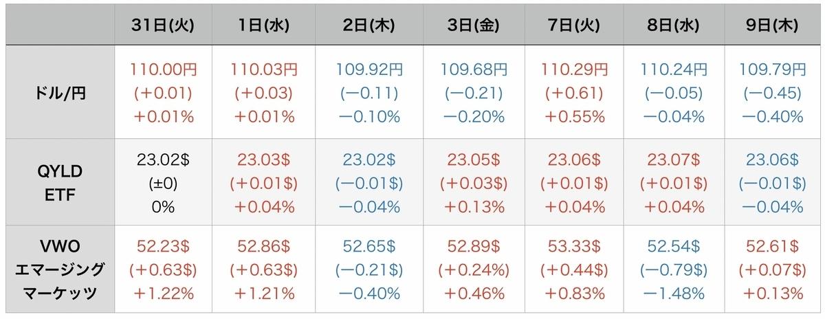 f:id:US-Stocks:20210910074856j:plain