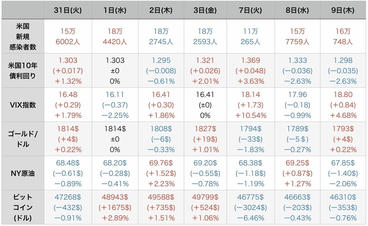 f:id:US-Stocks:20210910122732j:plain