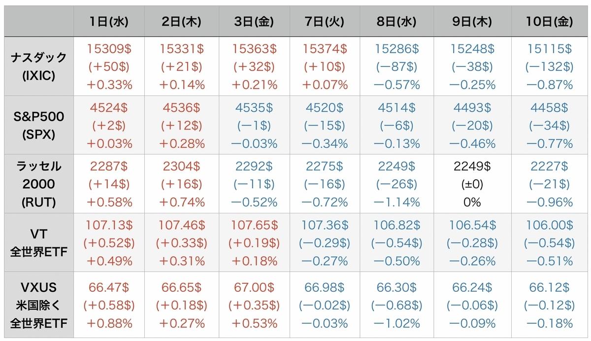 f:id:US-Stocks:20210911082244j:plain