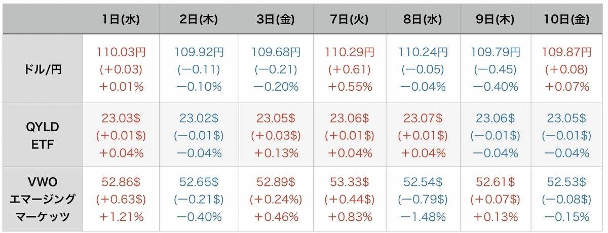 f:id:US-Stocks:20210911082935j:plain