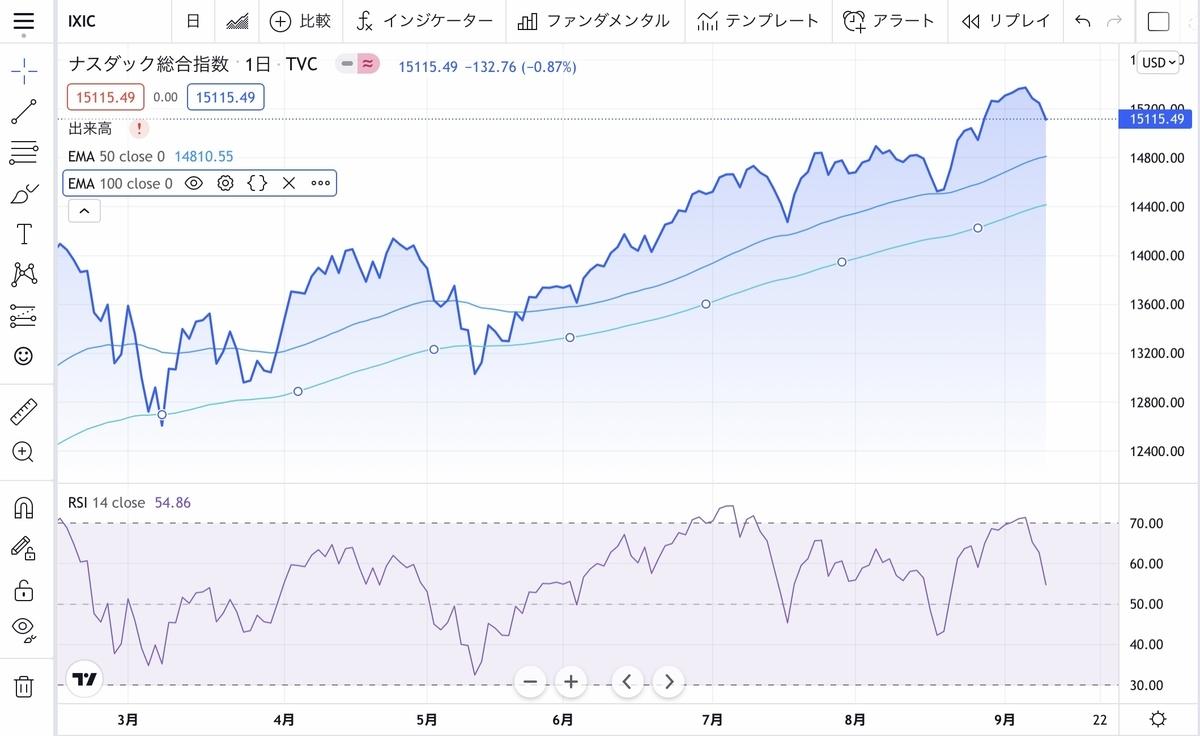 f:id:US-Stocks:20210911085106j:plain