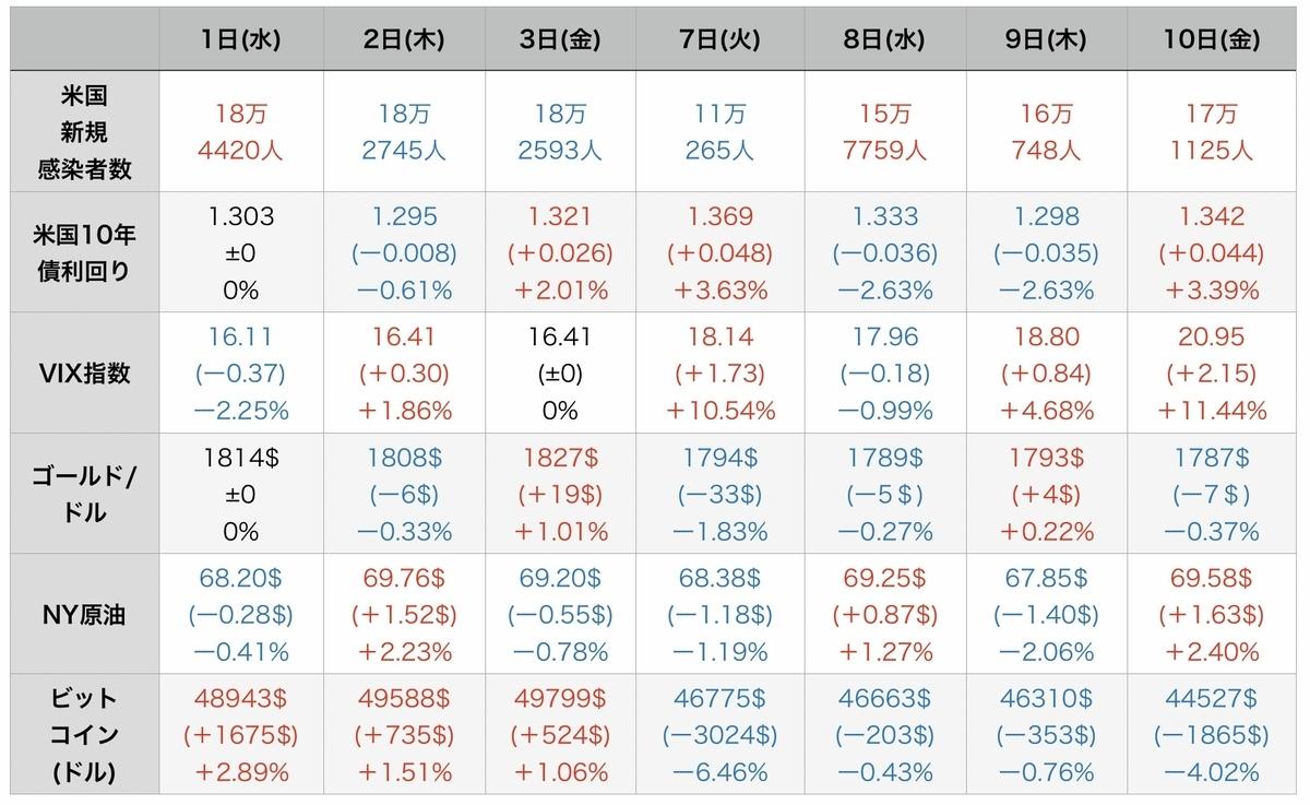 f:id:US-Stocks:20210911110313j:plain