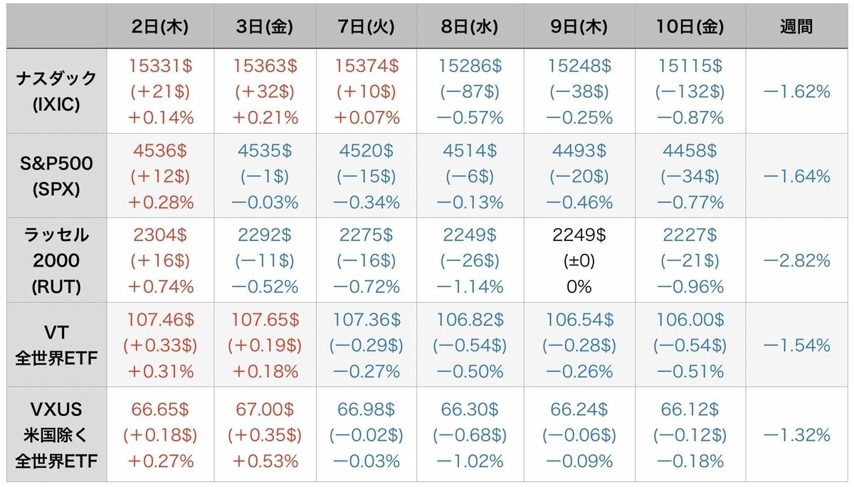 f:id:US-Stocks:20210912090526j:plain