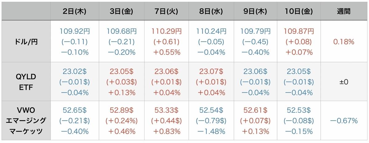 f:id:US-Stocks:20210912090810j:plain