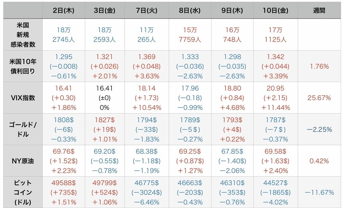 f:id:US-Stocks:20210912090938j:plain