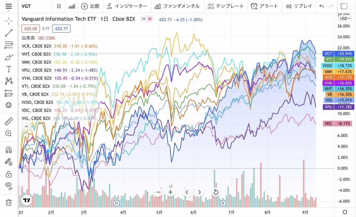f:id:US-Stocks:20210913084454j:plain