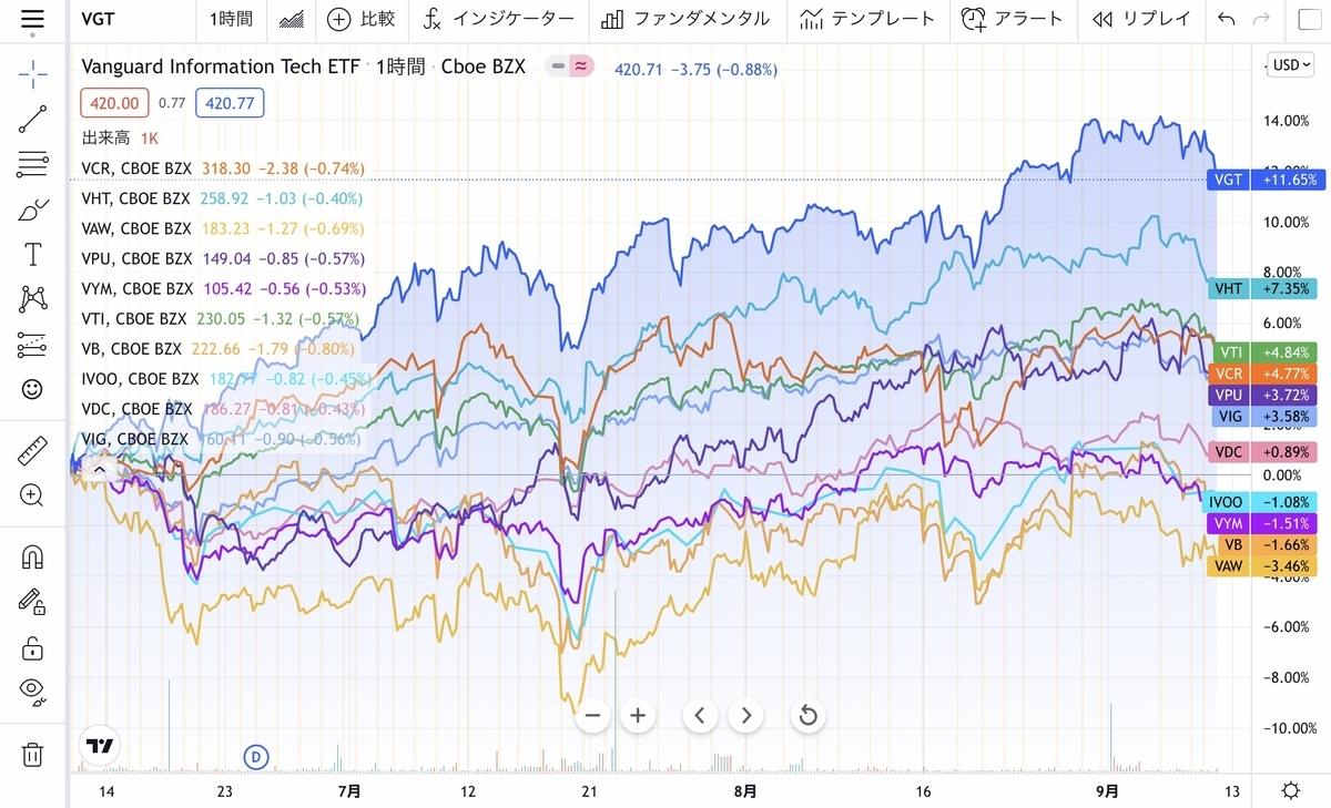 f:id:US-Stocks:20210913085310j:plain