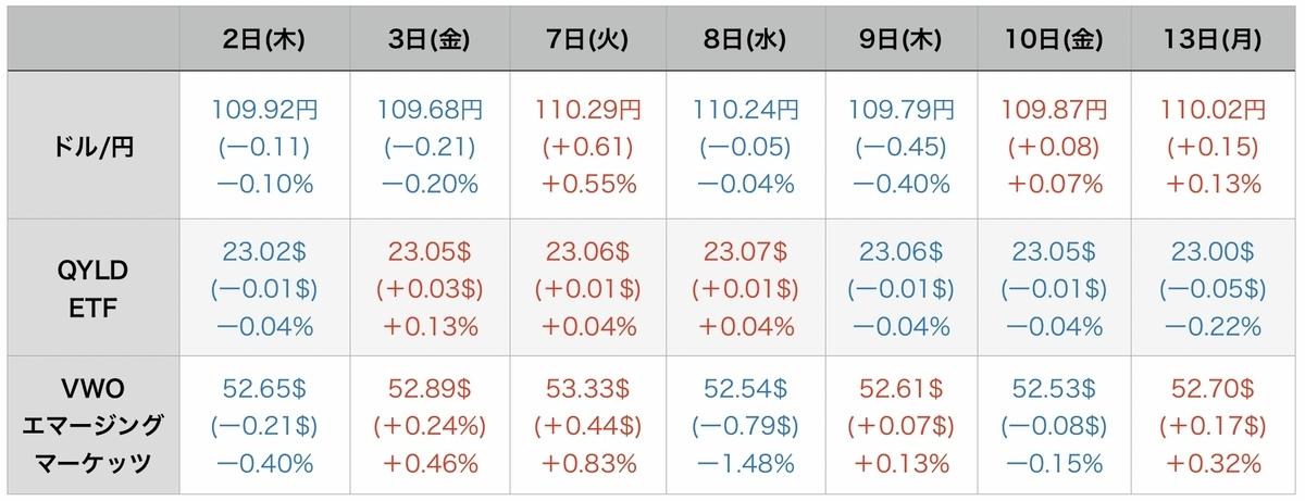 f:id:US-Stocks:20210914080327j:plain