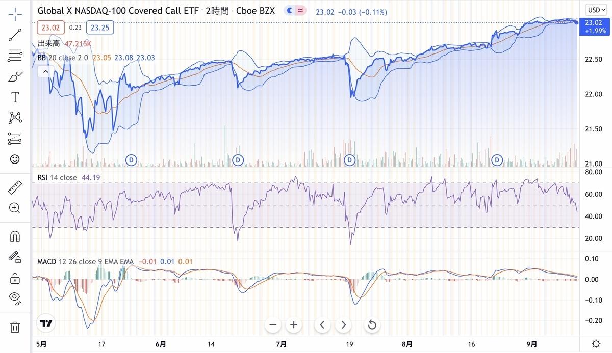 f:id:US-Stocks:20210914084716j:plain
