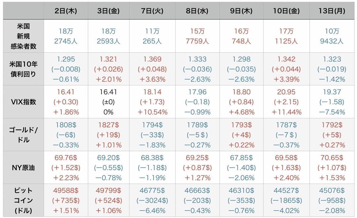 f:id:US-Stocks:20210914122822j:plain