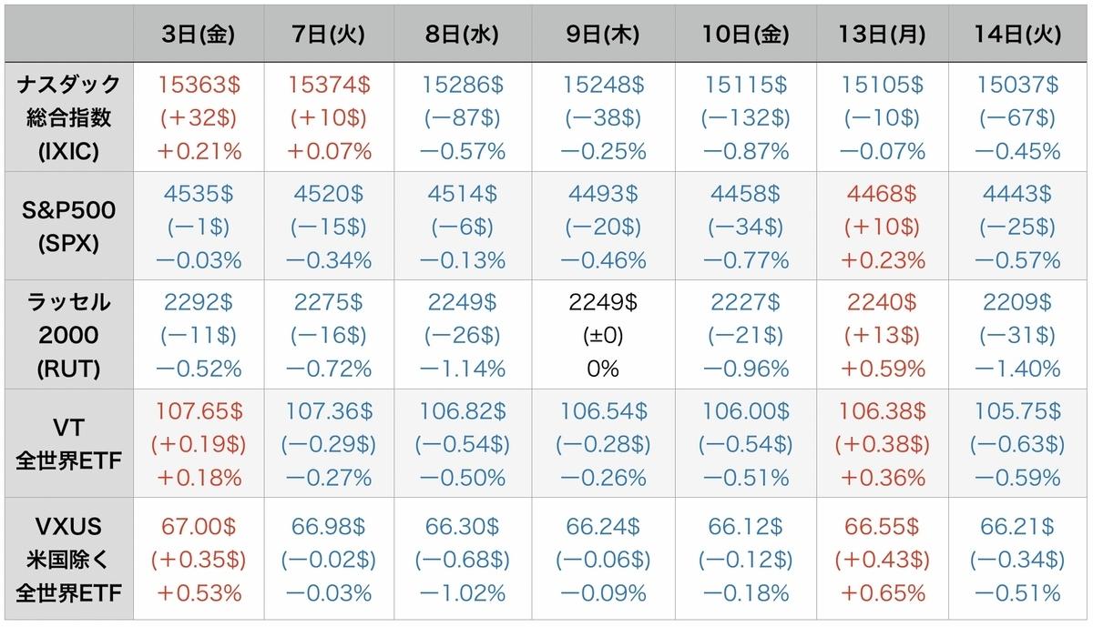 f:id:US-Stocks:20210915094841j:plain