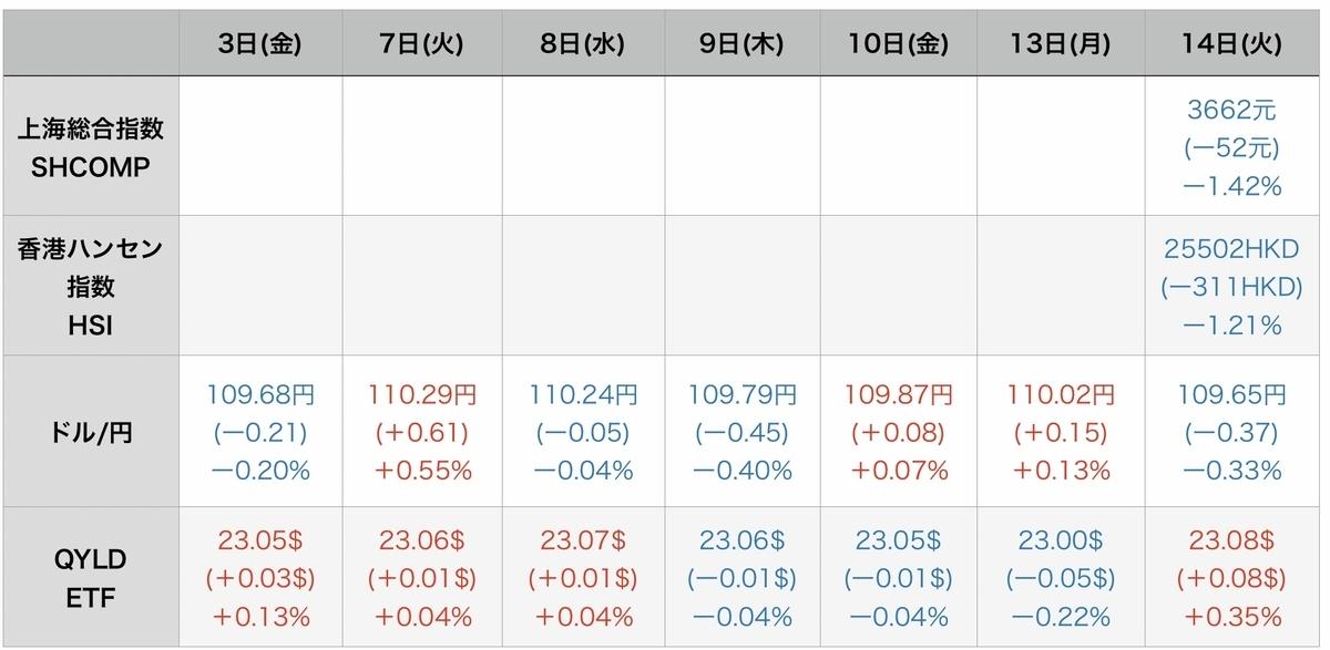 f:id:US-Stocks:20210915095050j:plain