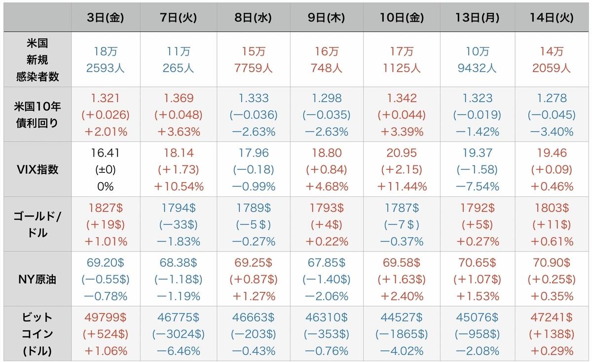 f:id:US-Stocks:20210915132430j:plain