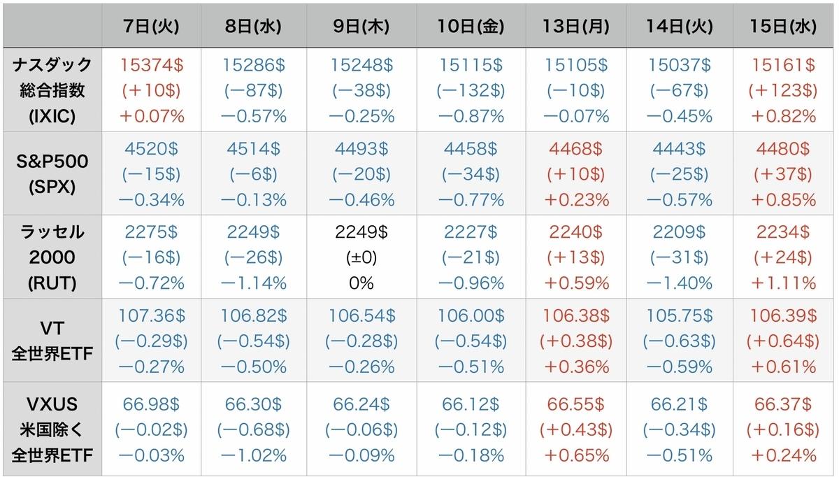 f:id:US-Stocks:20210916080241j:plain