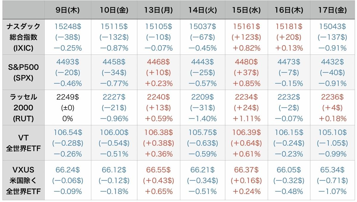 f:id:US-Stocks:20210918091705j:plain