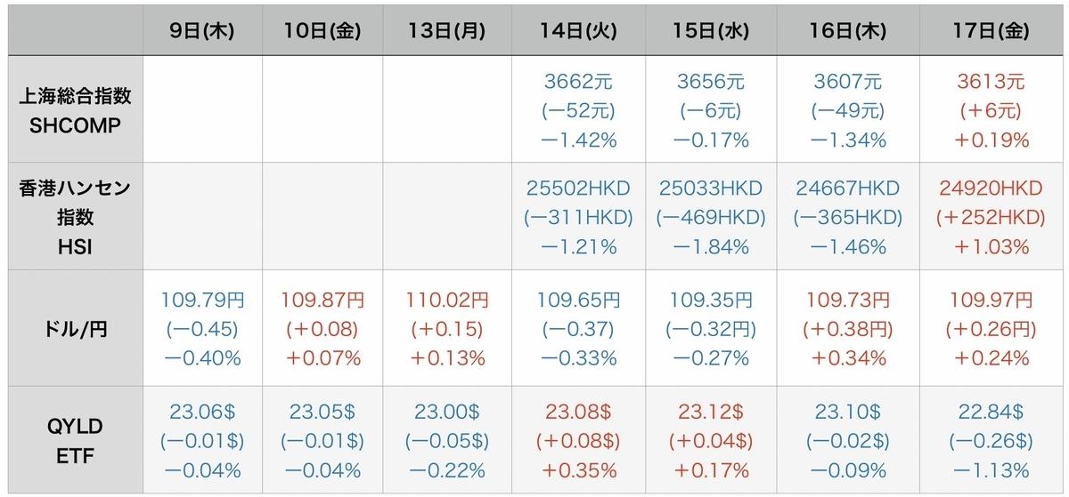 f:id:US-Stocks:20210918092216j:plain