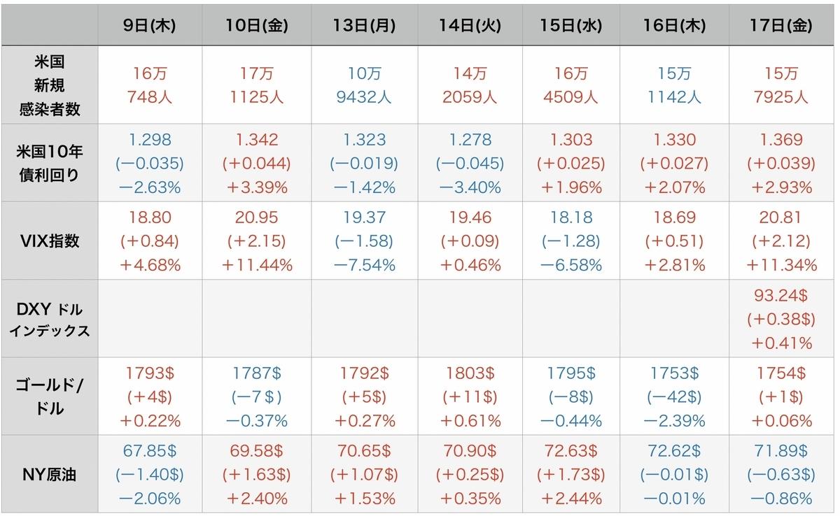 f:id:US-Stocks:20210918124253j:plain