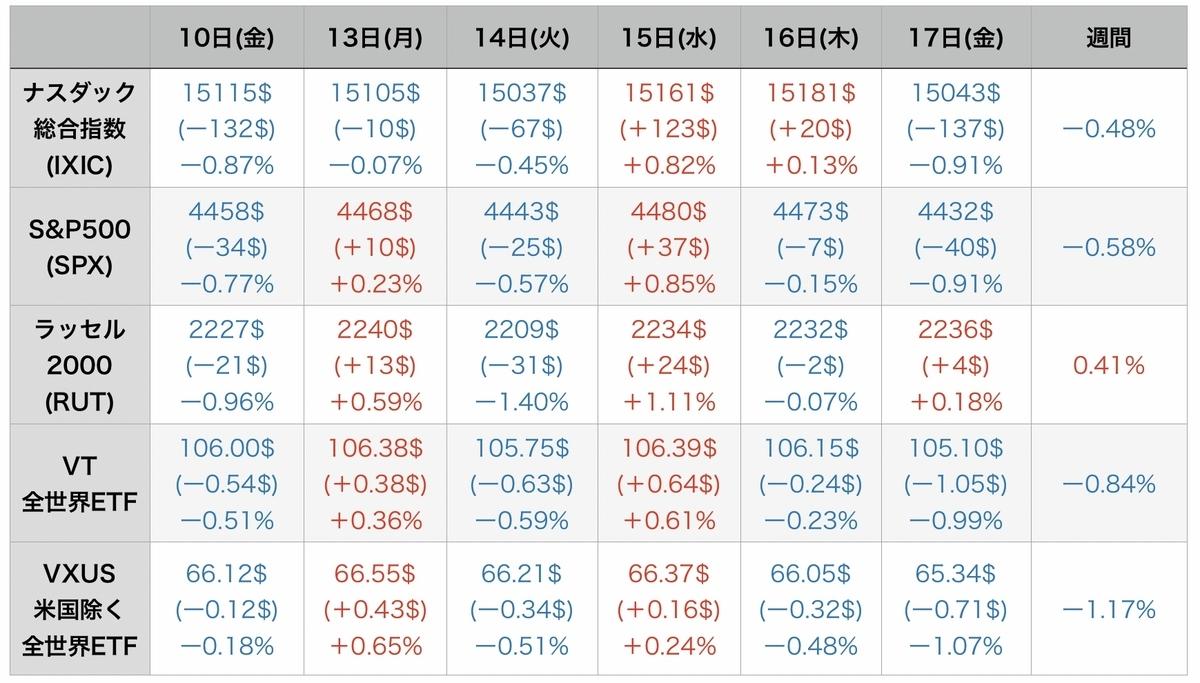 f:id:US-Stocks:20210918200601j:plain