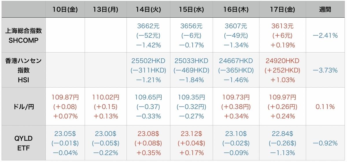 f:id:US-Stocks:20210918200814j:plain