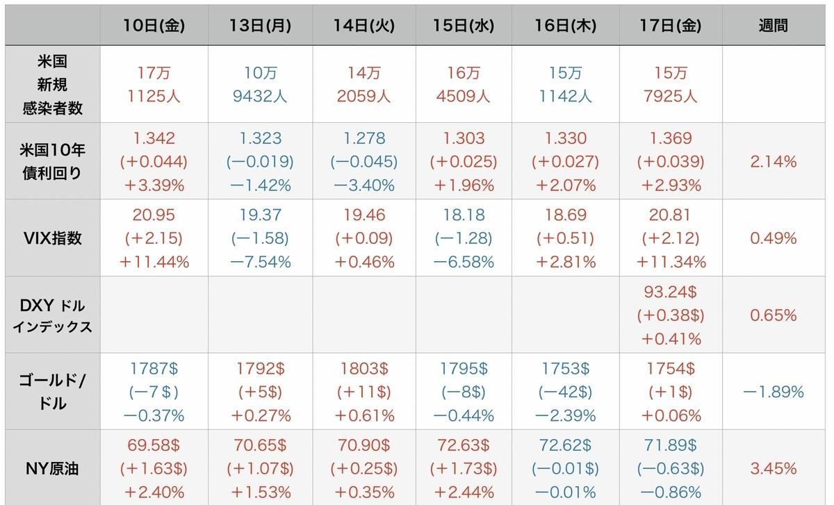 f:id:US-Stocks:20210918200926j:plain
