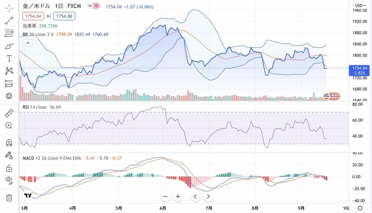f:id:US-Stocks:20210918201519j:plain