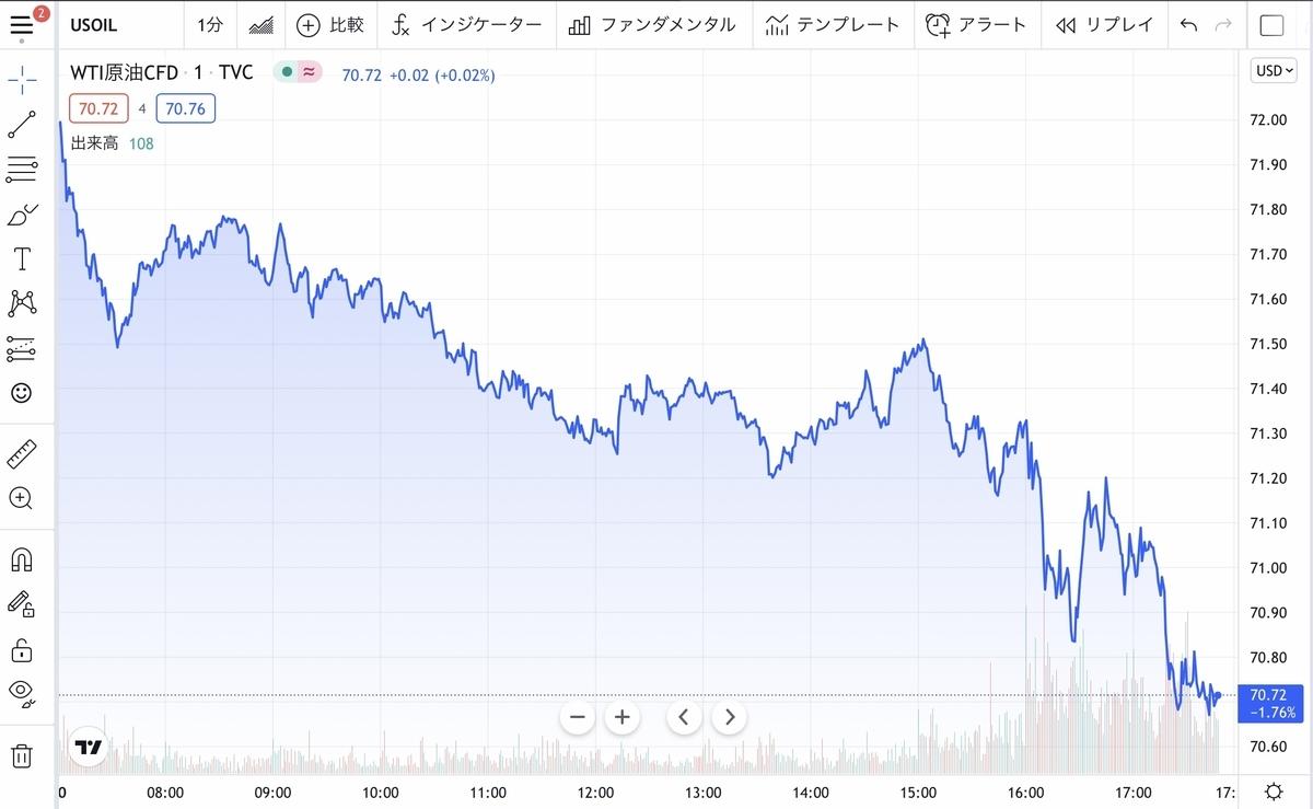 f:id:US-Stocks:20210920175753j:plain