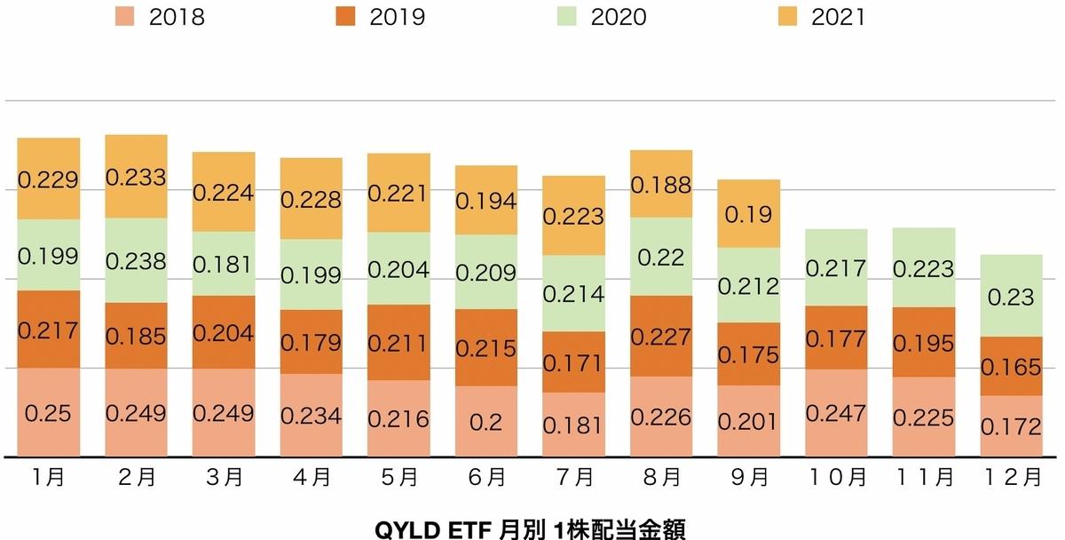 f:id:US-Stocks:20210920181532j:plain