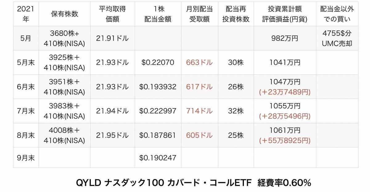 f:id:US-Stocks:20210920181711j:plain