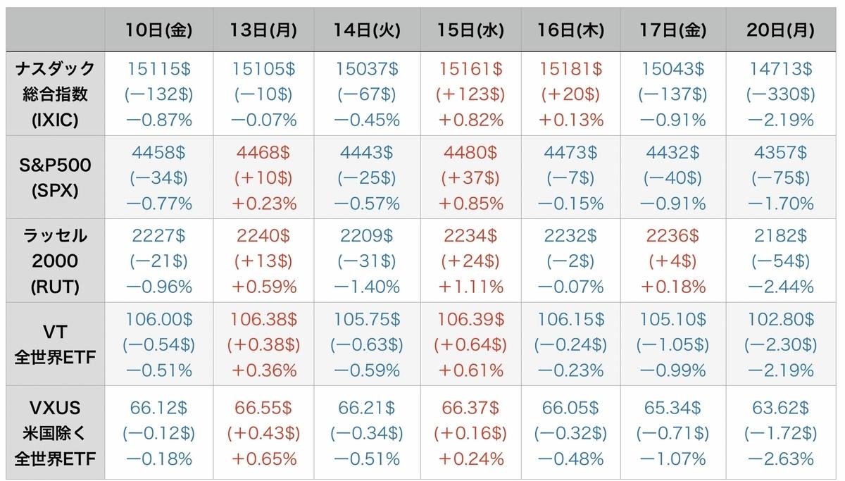 f:id:US-Stocks:20210921085545j:plain