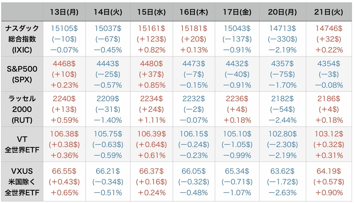f:id:US-Stocks:20210922080343j:plain