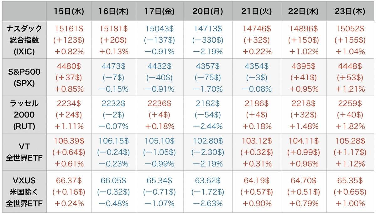 f:id:US-Stocks:20210924084436j:plain