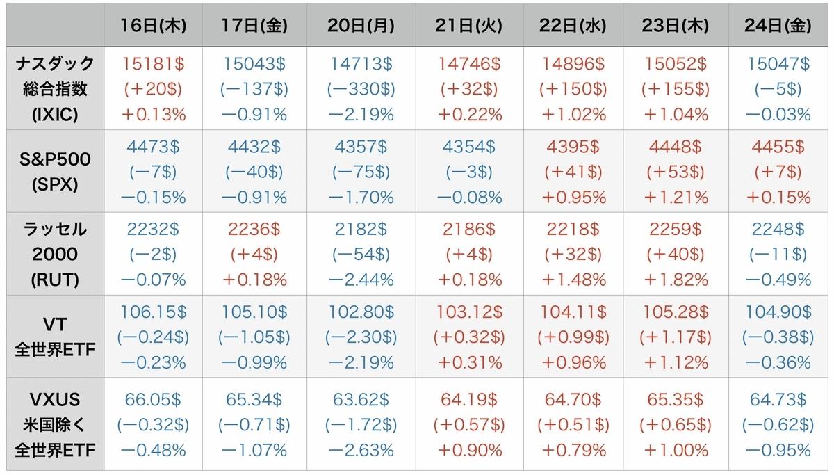 f:id:US-Stocks:20210925075953j:plain