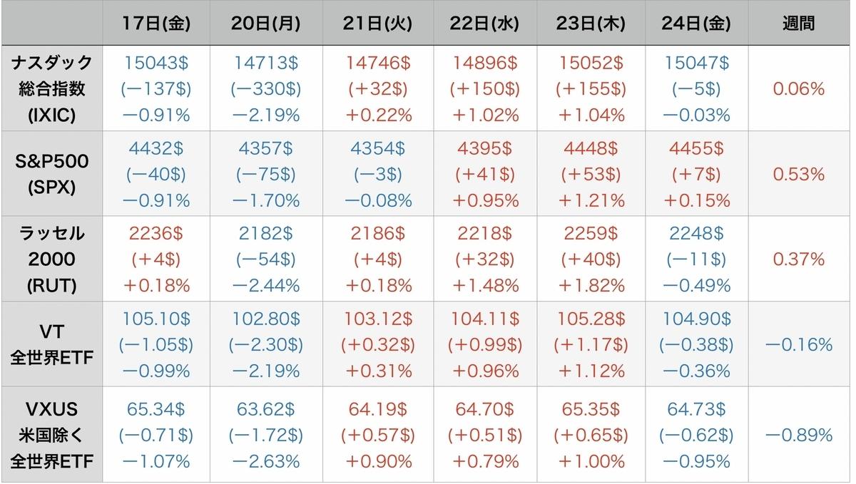 f:id:US-Stocks:20210925160509j:plain