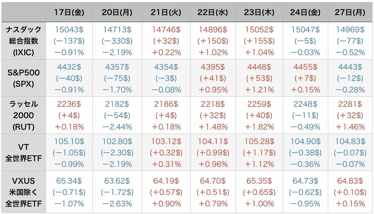 f:id:US-Stocks:20210928075934j:plain