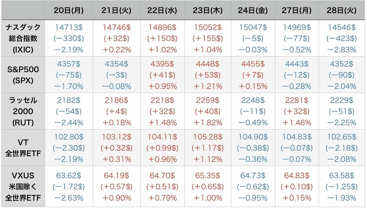 f:id:US-Stocks:20210929074419j:plain